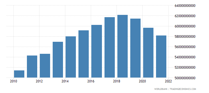 haiti gross value added at factor cost constant lcu wb data
