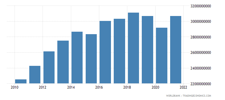 haiti household final consumption expenditure ppp current international $ wb data