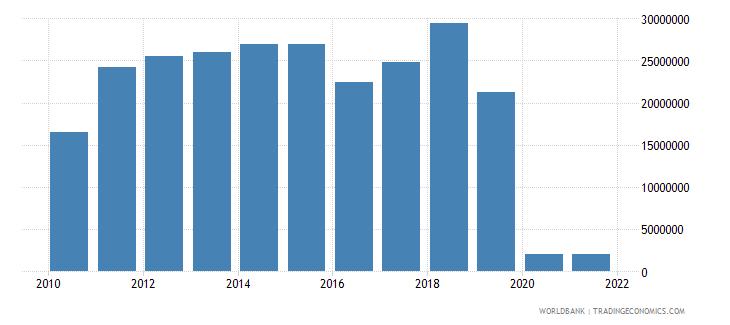 haiti ict service exports bop us dollar wb data