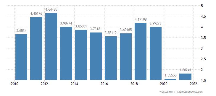 haiti ict service exports percent of service exports bop wb data