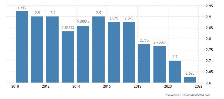 haiti ida resource allocation index 1 low to 6 high wb data