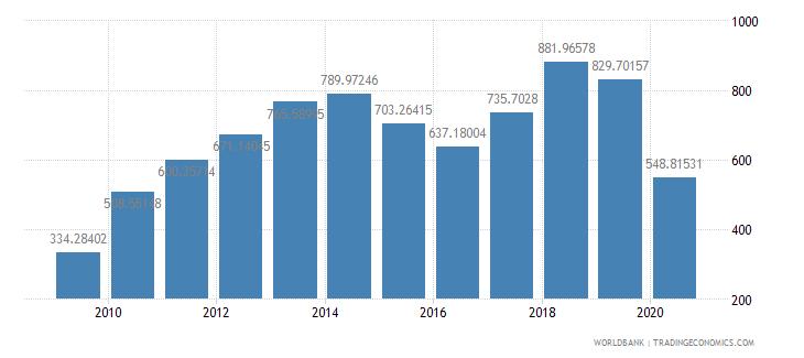 haiti import volume index 2000  100 wb data