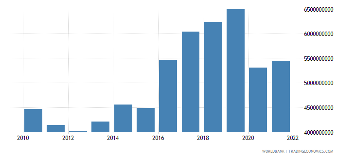haiti imports of goods and services constant 2000 us dollar wb data