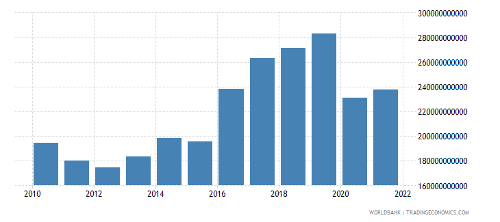 haiti imports of goods and services constant lcu wb data