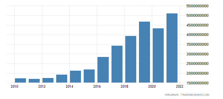 haiti imports of goods and services current lcu wb data