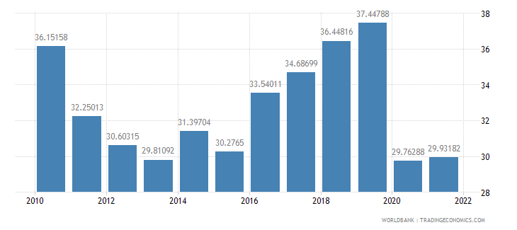 haiti imports of goods and services percent of gdp wb data