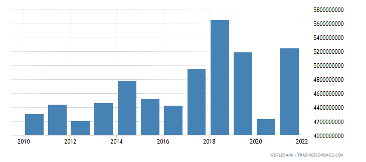 haiti imports of goods services and income bop us dollar wb data