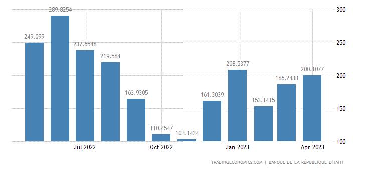 Haiti Imports | 2019 | Data | Chart | Calendar | Forecast | News
