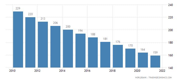 haiti incidence of tuberculosis per 100 000 people wb data