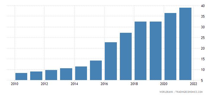 haiti individuals using the internet percent of population wb data