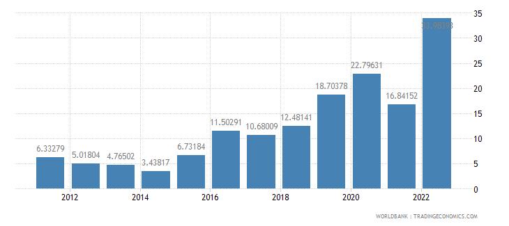 haiti inflation consumer prices annual percent wb data