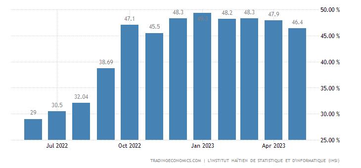 Haiti Inflation Rate