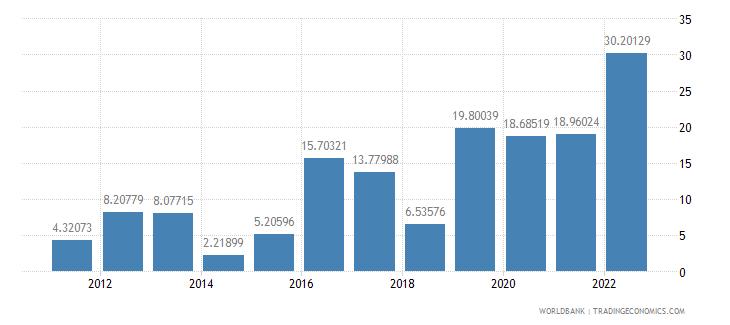 haiti inflation gdp deflator annual percent wb data