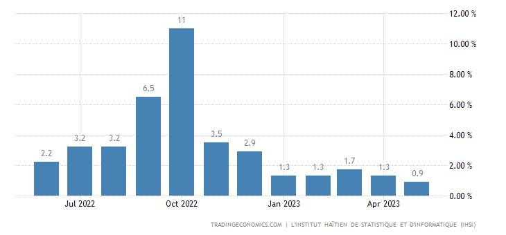 Haiti Inflation Rate MoM