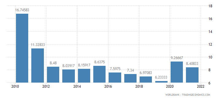 haiti interest rate spread lending rate minus deposit rate percent wb data