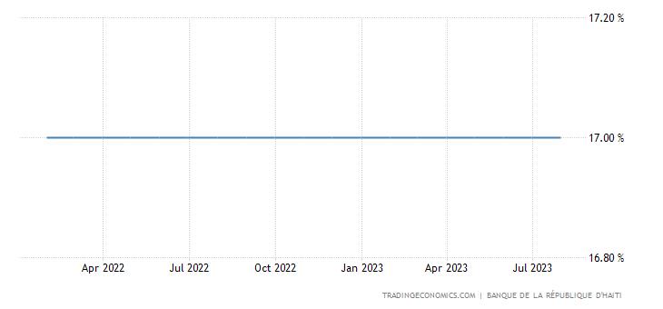 Haiti Interest Rate