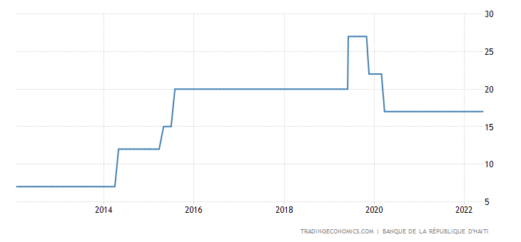 Haiti Interest Rate