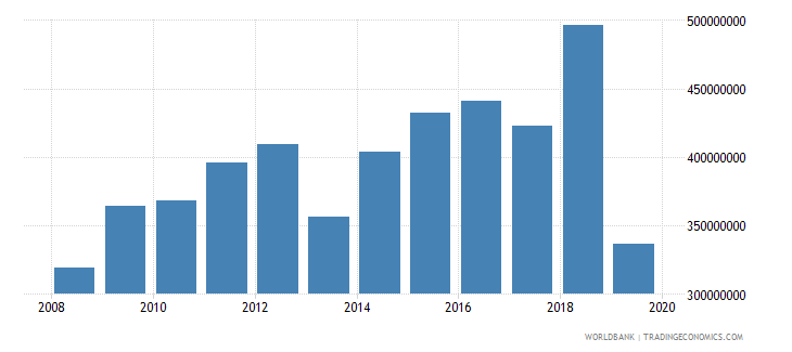 haiti international tourism expenditures for passenger transport items us dollar wb data