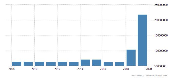 haiti international tourism expenditures for travel items us dollar wb data