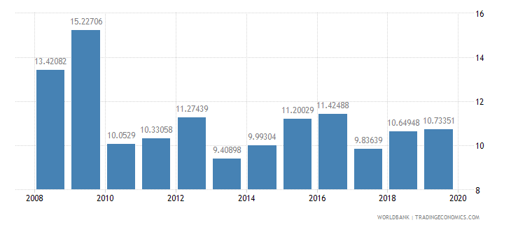 haiti international tourism expenditures percent of total imports wb data