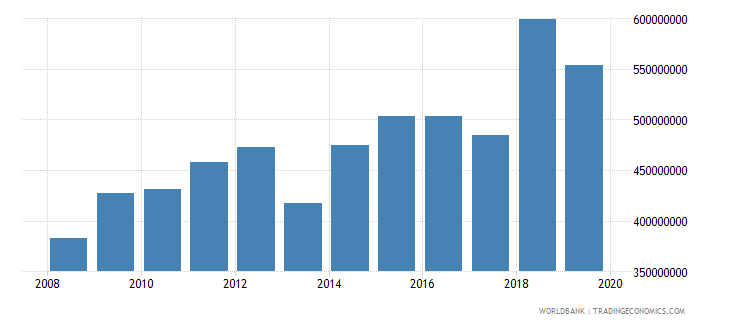 haiti international tourism expenditures us dollar wb data