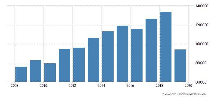 haiti international tourism number of arrivals wb data