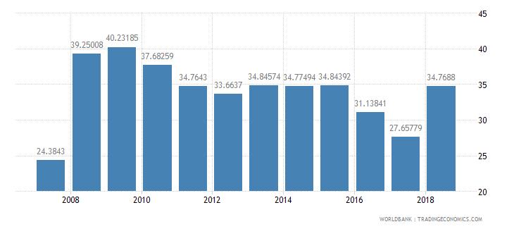 haiti international tourism receipts percent of total exports wb data