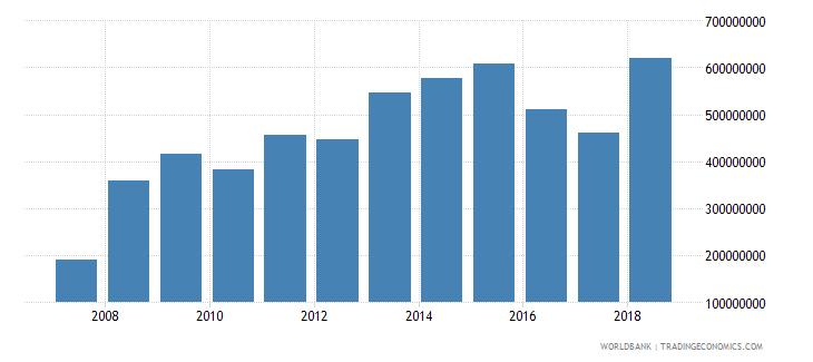 haiti international tourism receipts us dollar wb data