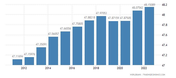 haiti labor force female percent of total labor force wb data