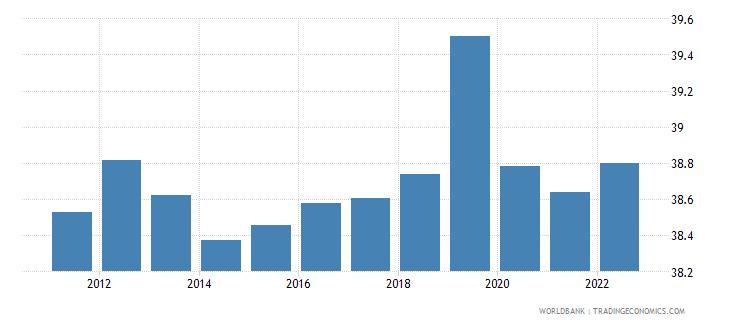haiti labor force participation rate for ages 15 24 male percent modeled ilo estimate wb data