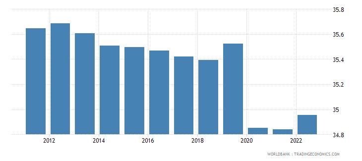 haiti labor force participation rate for ages 15 24 total percent modeled ilo estimate wb data