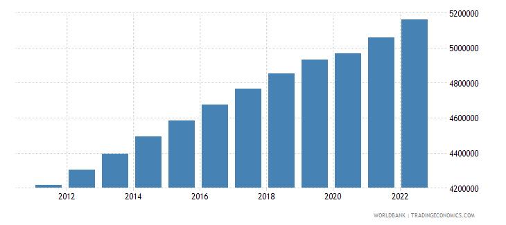 haiti labor force total wb data