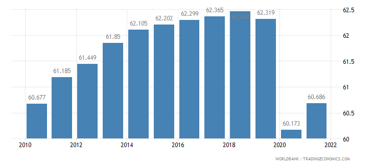 haiti labor participation rate female percent of female population ages 15 plus  wb data