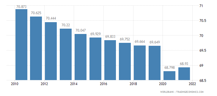 haiti labor participation rate male percent of male population ages 15 plus  wb data
