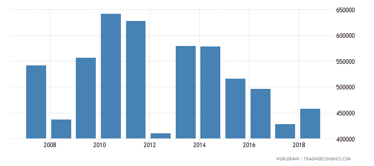 haiti land under cereal production hectares wb data