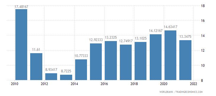 haiti lending interest rate percent wb data