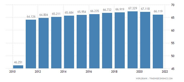 haiti life expectancy at birth female years wb data