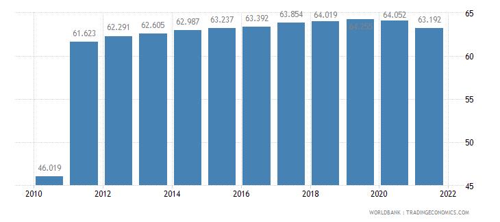 haiti life expectancy at birth total years wb data