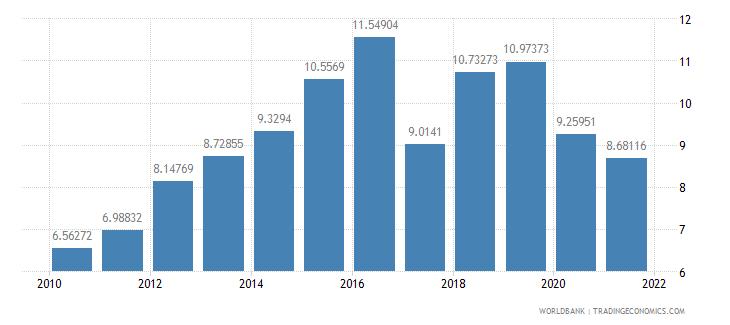 haiti liner shipping connectivity index maximum value in 2004  100 wb data