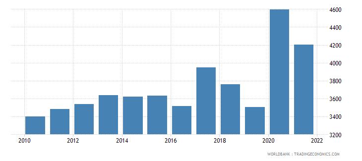 haiti liquid liabilities in millions usd 2000 constant wb data