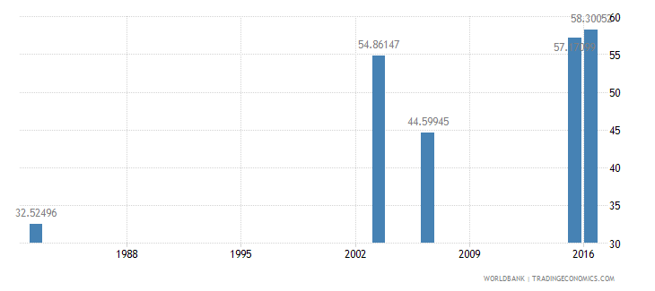 haiti literacy rate adult female percent of females ages 15 and above wb data