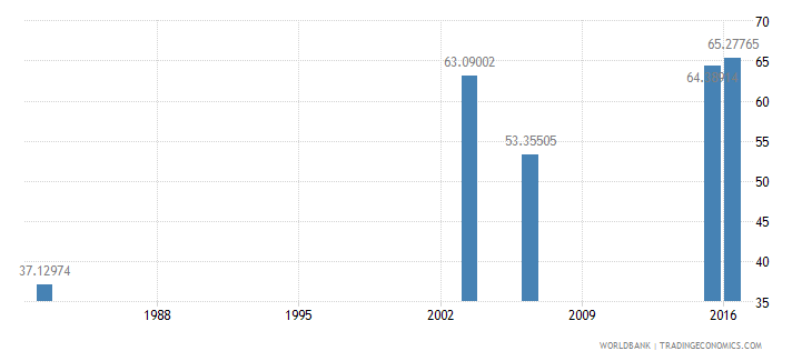 haiti literacy rate adult male percent of males ages 15 and above wb data