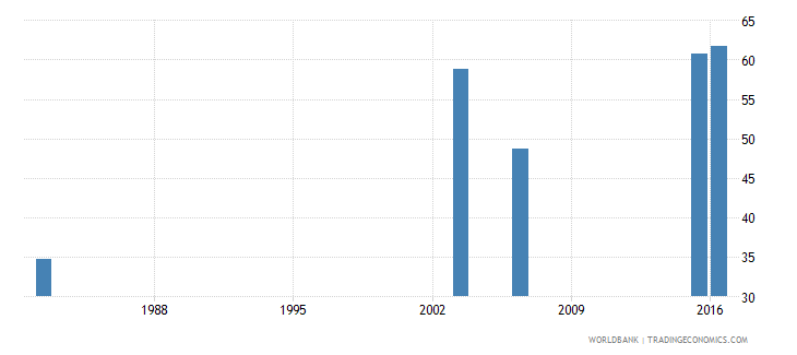 haiti literacy rate adult total percent of people ages 15 and above wb data