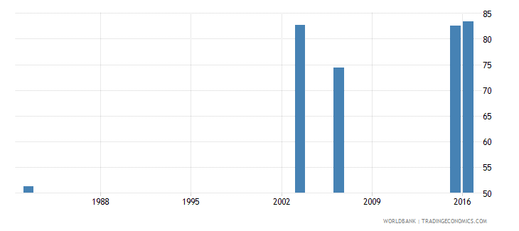 haiti literacy rate youth male percent of males ages 15 24 wb data