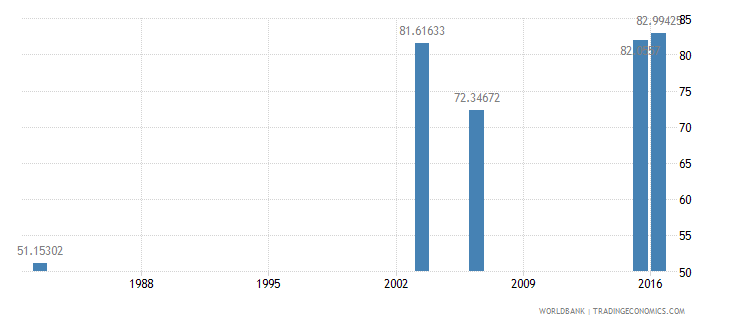 haiti literacy rate youth total percent of people ages 15 24 wb data