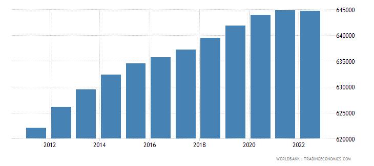 haiti male population 00 04 wb data