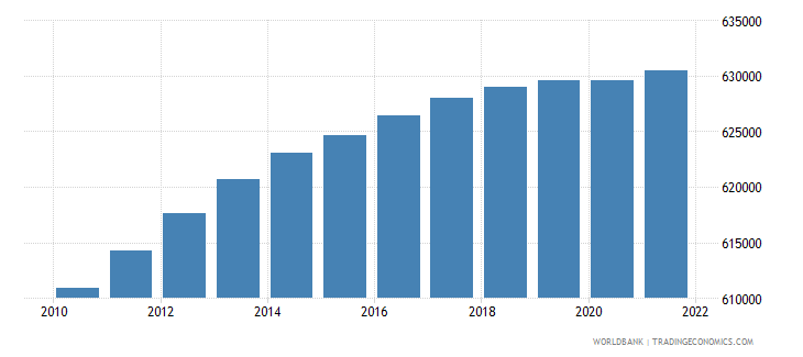 haiti male population 05 09 wb data