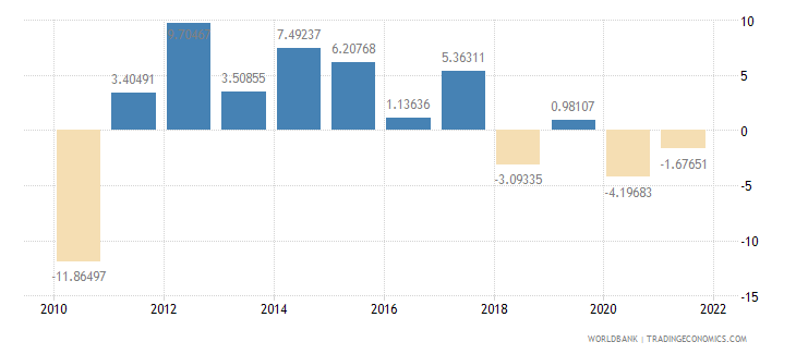haiti manufacturing value added annual percent growth wb data