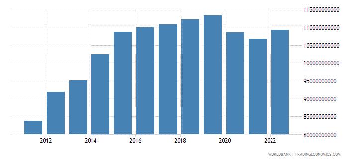 haiti manufacturing value added constant lcu wb data