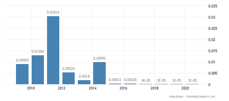 haiti merchandise exports by the reporting economy residual percent of total merchandise exports wb data